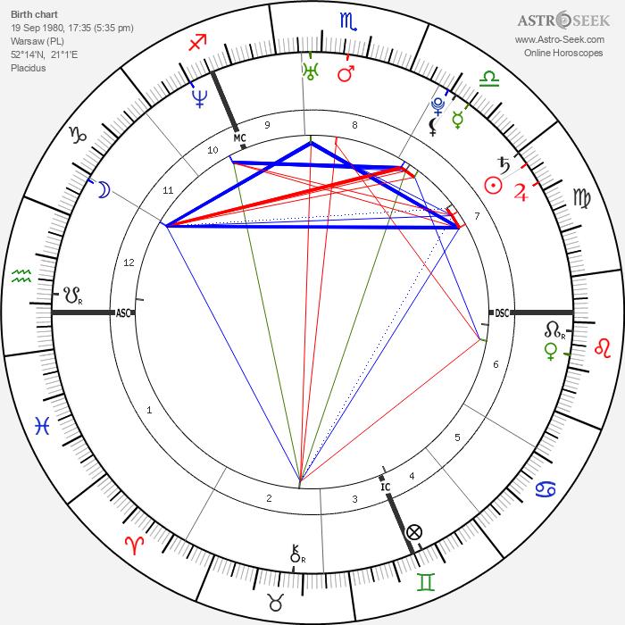 Pablo Caesar - Astrology Natal Birth Chart