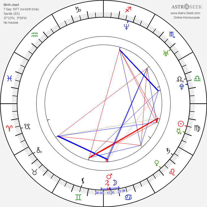 Pablo Cervantes - Astrology Natal Birth Chart