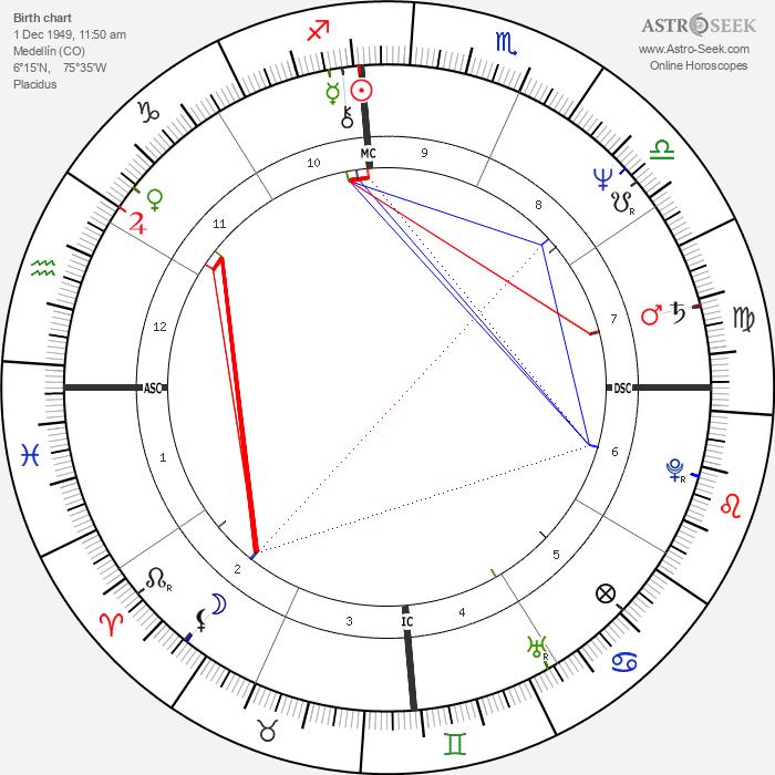 Pablo Escobar - Astrology Natal Birth Chart