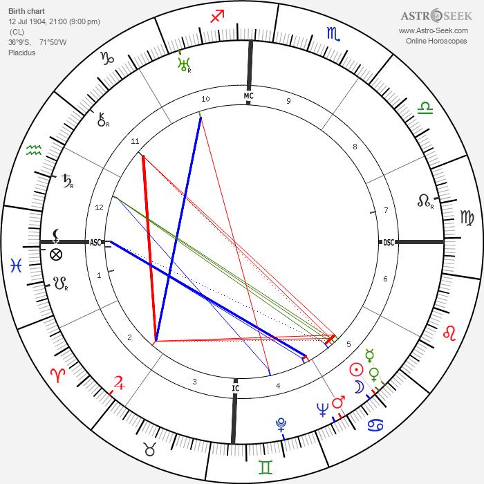 Pablo Neruda - Astrology Natal Birth Chart