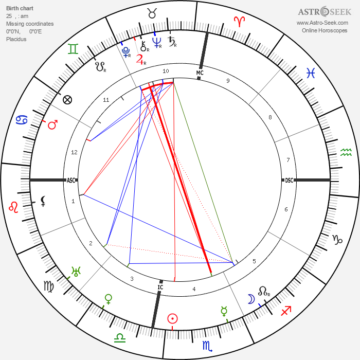 Pablo Picasso - Astrology Natal Birth Chart