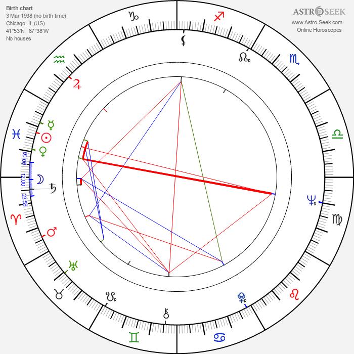 Pacho Lane - Astrology Natal Birth Chart