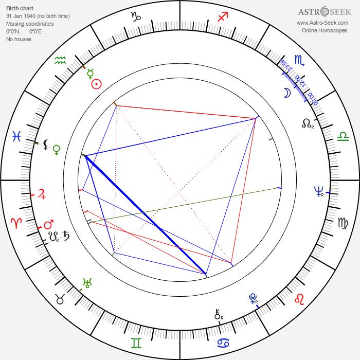 Paco Sagárzazu - Astrology Natal Birth Chart
