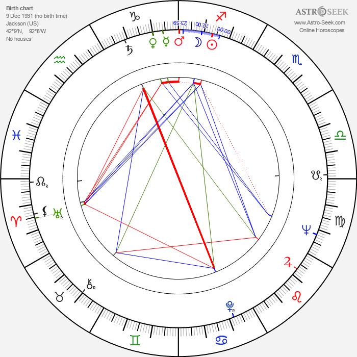 Paddi Edwards - Astrology Natal Birth Chart
