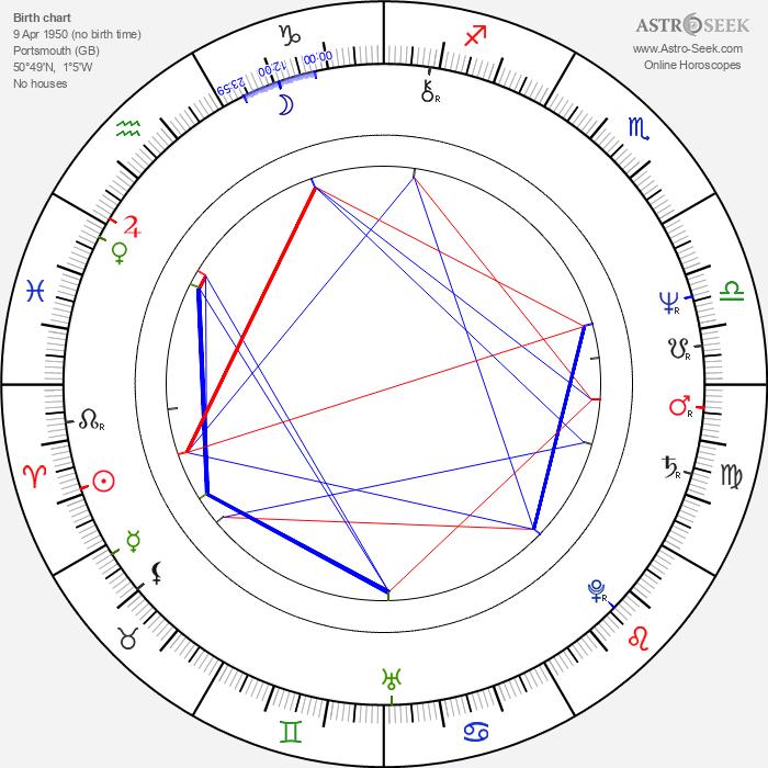 Paddy Haycocks - Astrology Natal Birth Chart