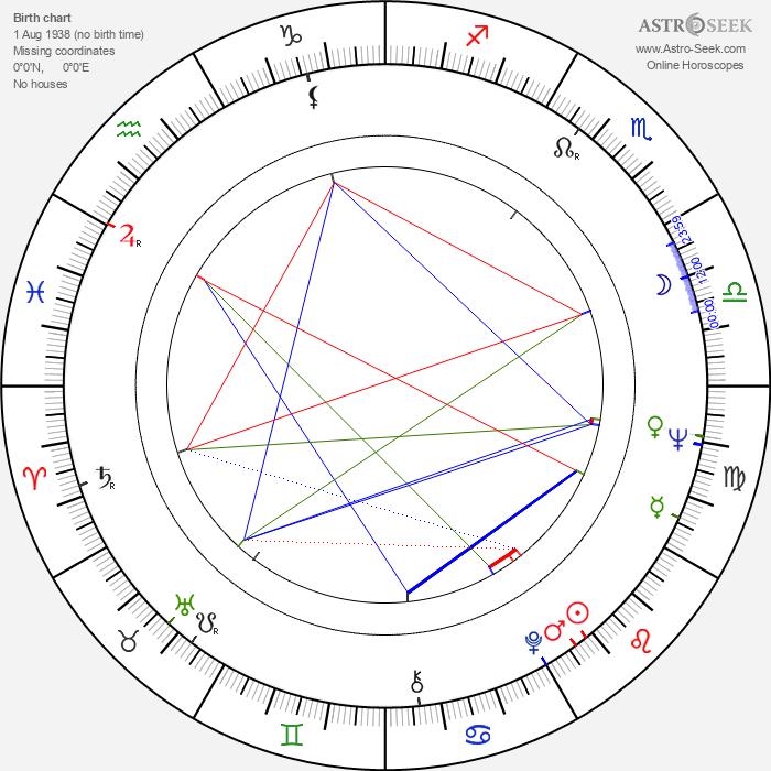 Paddy Moloney - Astrology Natal Birth Chart