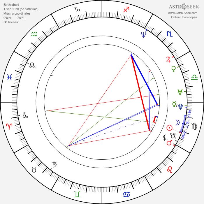 Padma Lakshmi - Astrology Natal Birth Chart