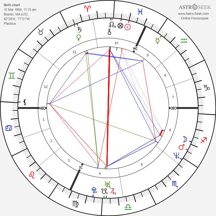 Paget Brewster - Astrology Natal Birth Chart