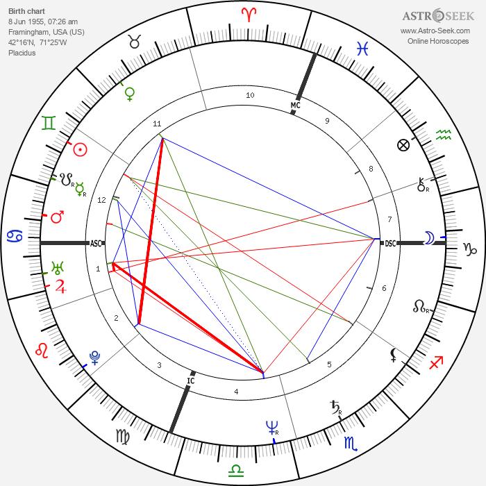 Paige Hackel - Astrology Natal Birth Chart