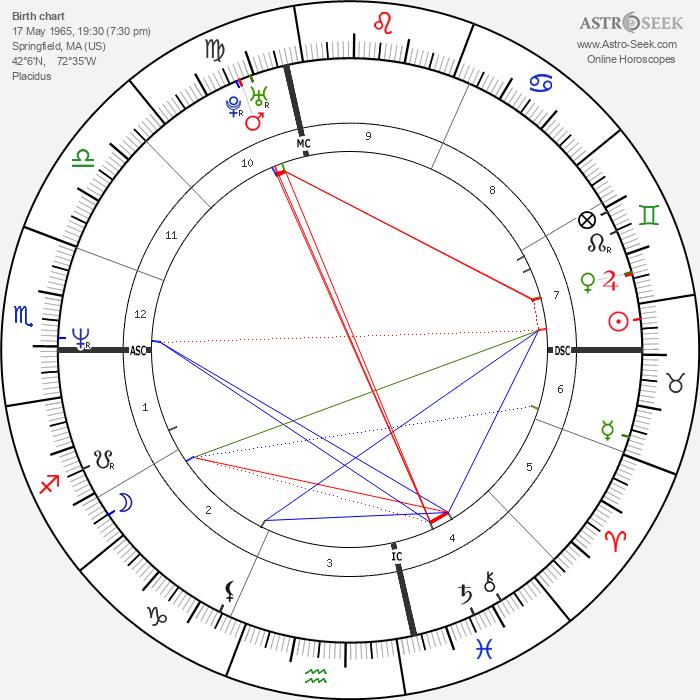 Paige Turco - Astrology Natal Birth Chart