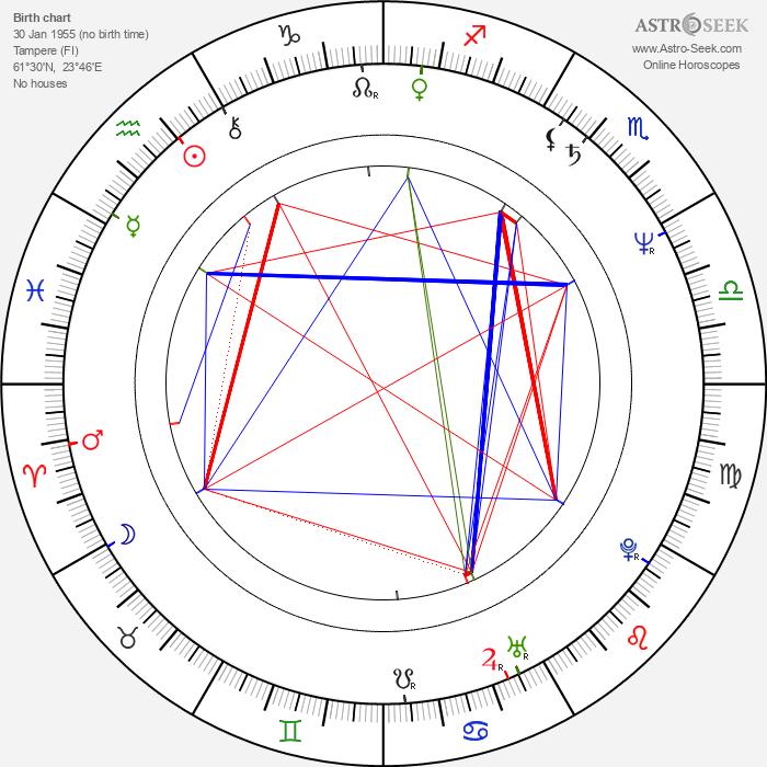 Päivi Kärkkäinen - Astrology Natal Birth Chart