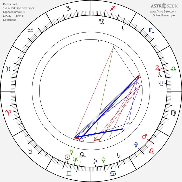 Päiviö Pyysalo - Astrology Natal Birth Chart