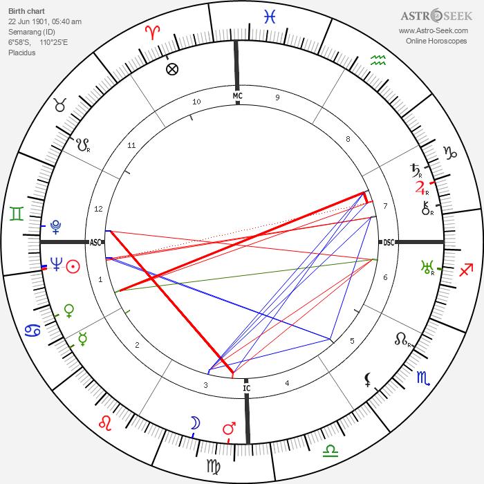 Pakh Subuh - Astrology Natal Birth Chart