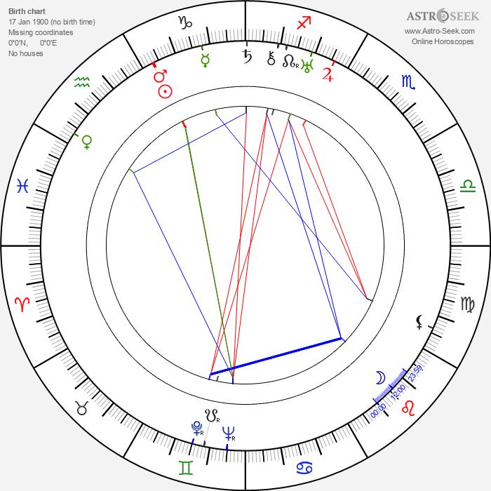 Pál Homokay - Astrology Natal Birth Chart