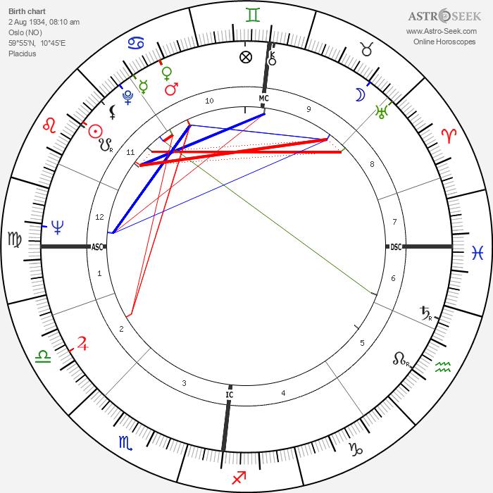 Pål Løkkeberg - Astrology Natal Birth Chart