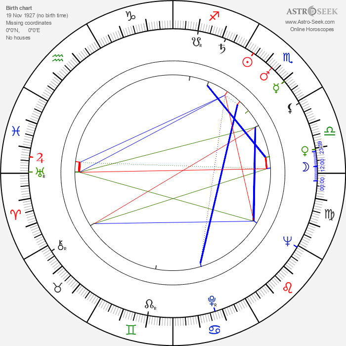 Pál Major - Astrology Natal Birth Chart