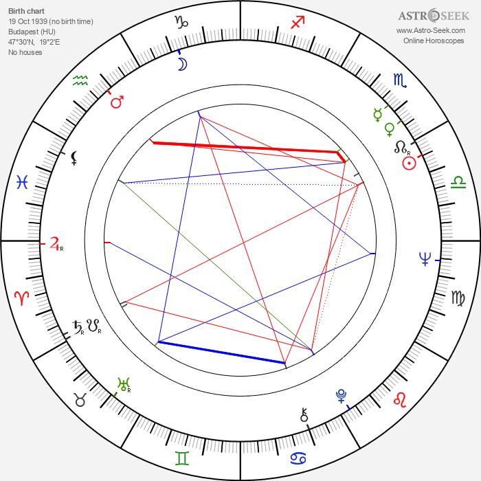 Pál Sándor - Astrology Natal Birth Chart