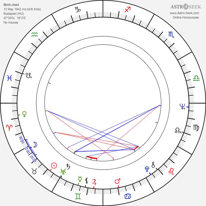 Pál Schmitt - Astrology Natal Birth Chart
