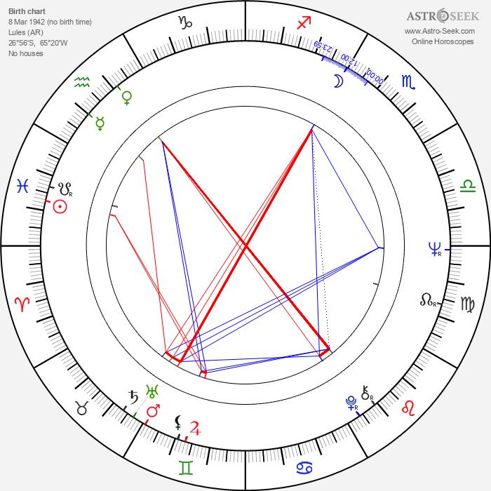 Palito Ortega - Astrology Natal Birth Chart