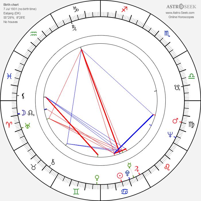 Palle Kjærulff-Schmidt - Astrology Natal Birth Chart
