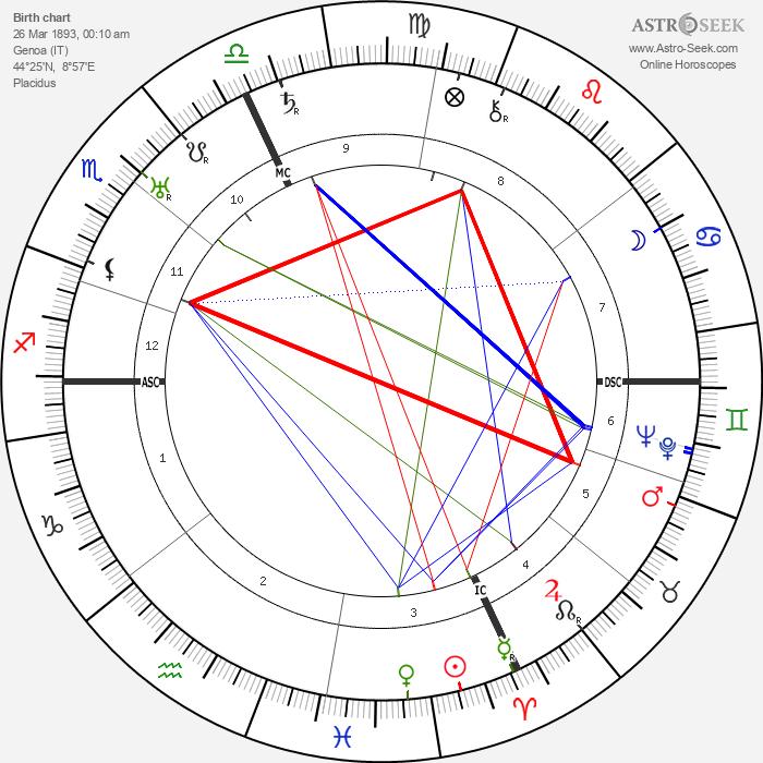 Palmiro Togliatti - Astrology Natal Birth Chart