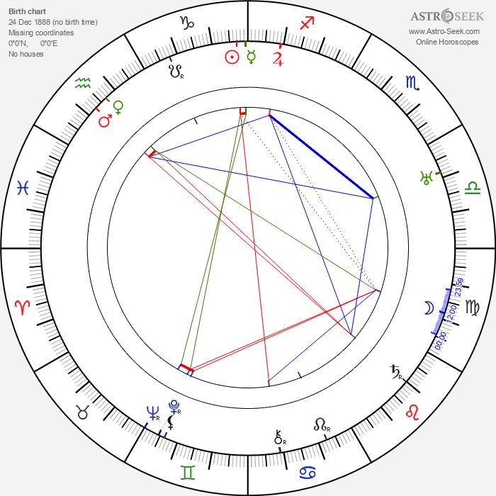 Palmyre Levasseur - Astrology Natal Birth Chart