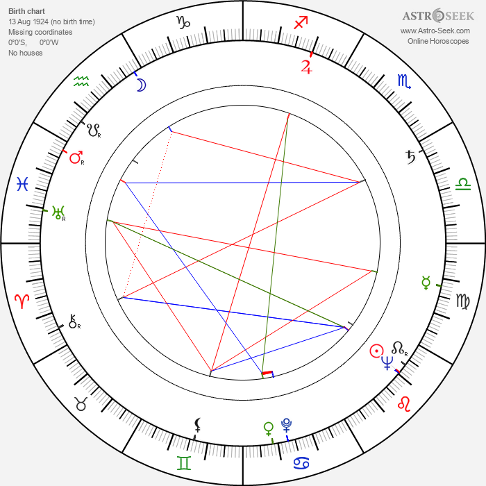 Palo Gejdos - Astrology Natal Birth Chart