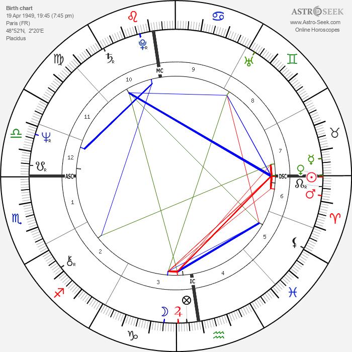 Paloma Picasso - Astrology Natal Birth Chart