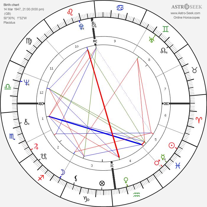 Pam Ayres - Astrology Natal Birth Chart