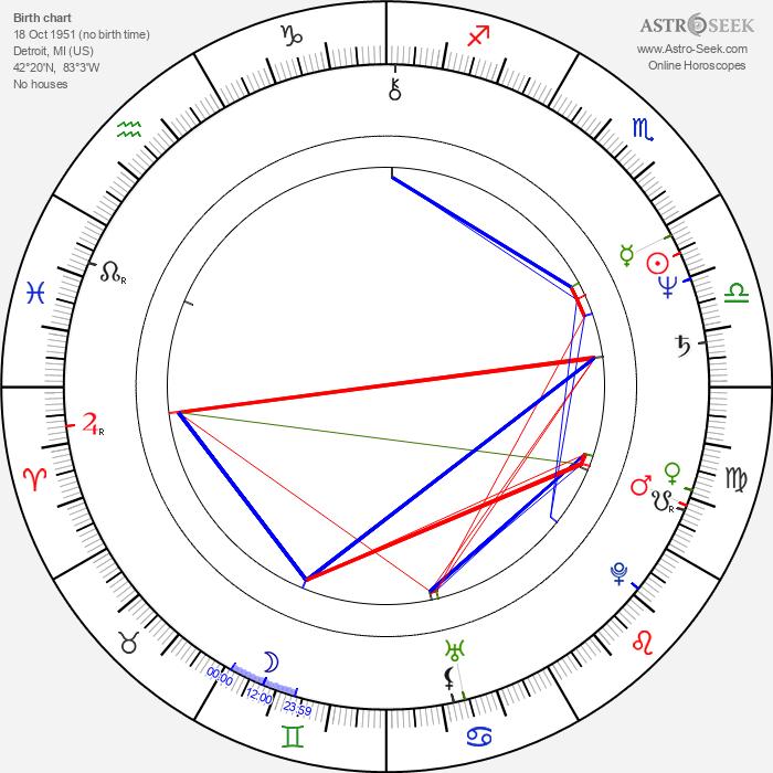 Pam Dawber - Astrology Natal Birth Chart