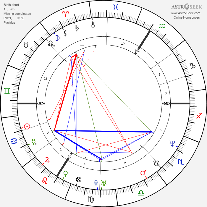 Pamela Anderson - Astrology Natal Birth Chart