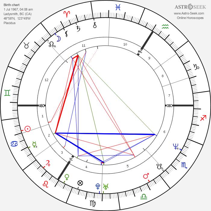 Pamela Anderson - Astrology Natal Birth Chart