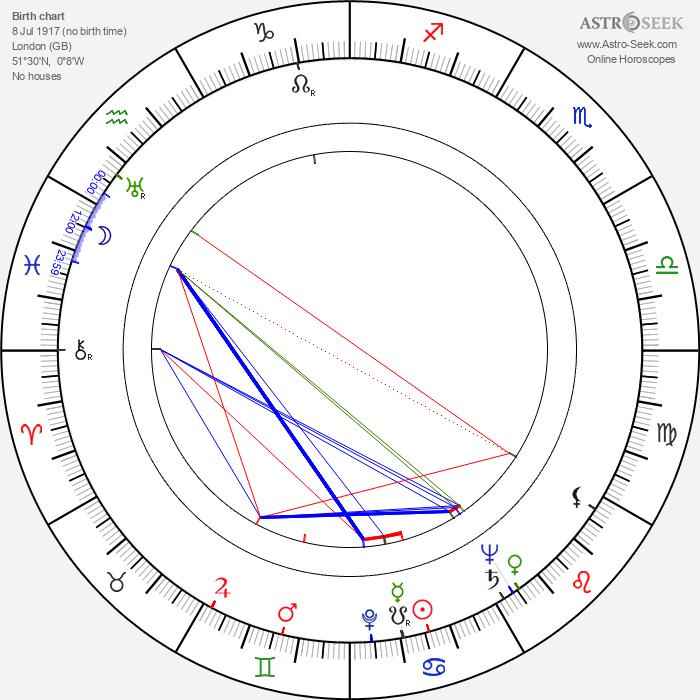 Pamela Brown - Astrology Natal Birth Chart