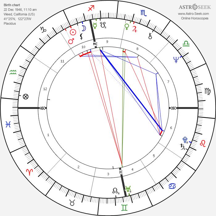 Pamela Courson - Astrology Natal Birth Chart