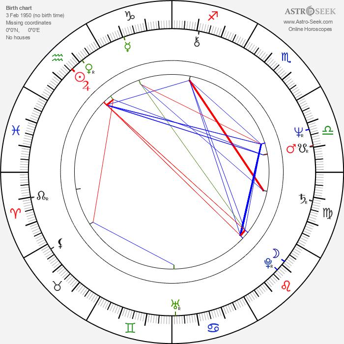 Pamela Franklin - Astrology Natal Birth Chart