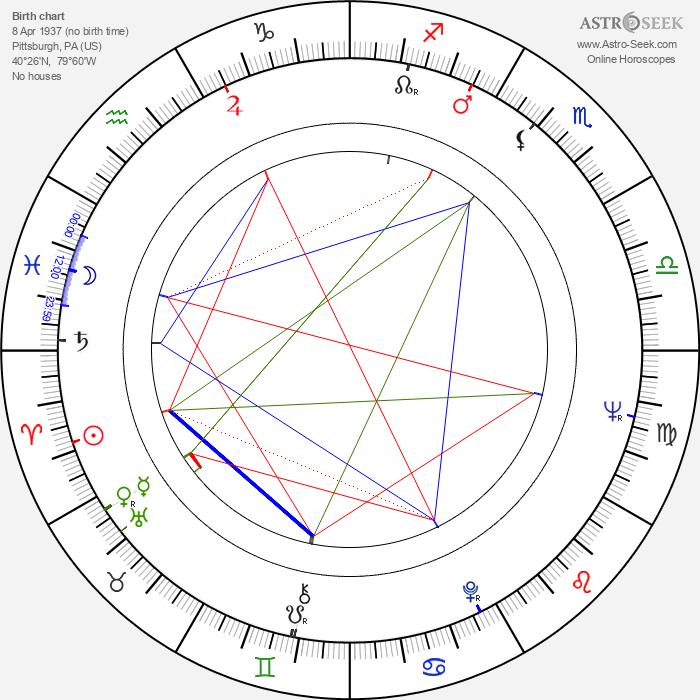 Pamela Gordon - Astrology Natal Birth Chart