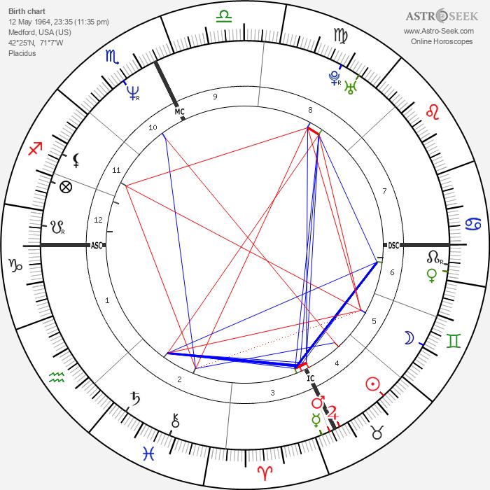 Pamela Nigro Dunn - Astrology Natal Birth Chart