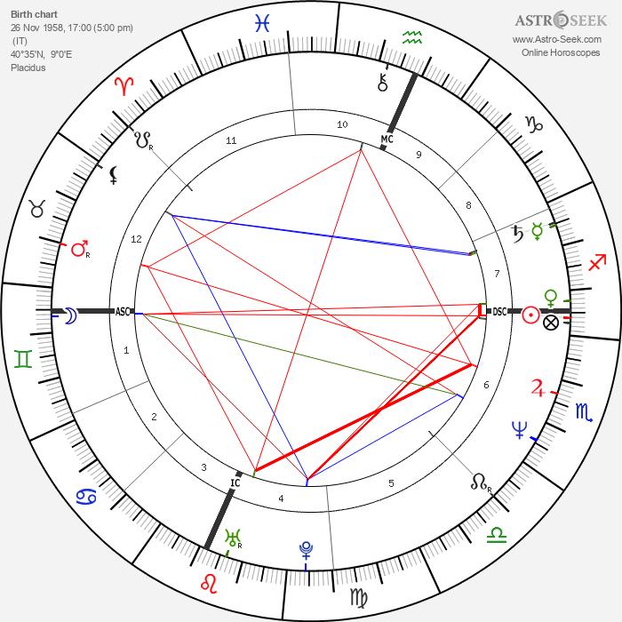 Pamela Prati - Astrology Natal Birth Chart