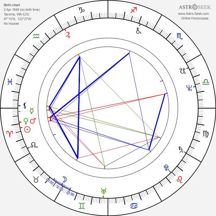 Pamela Reed - Astrology Natal Birth Chart