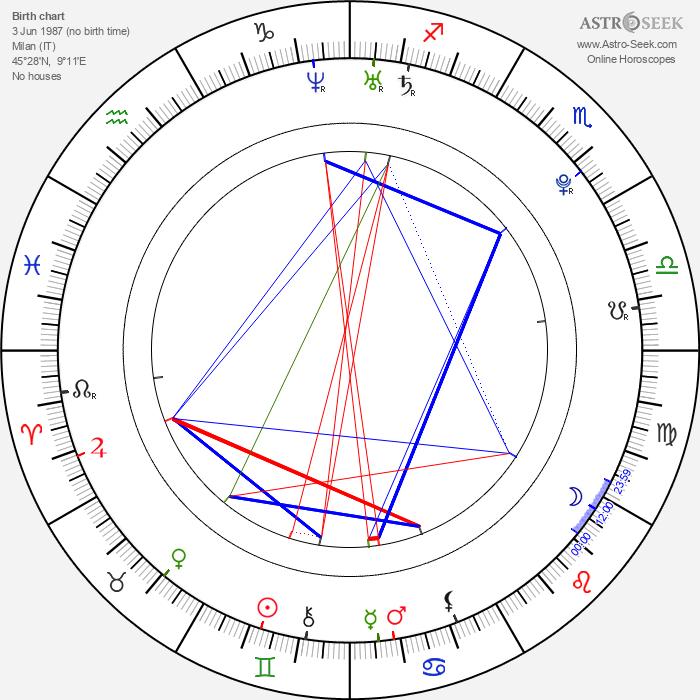 Pamela Saino - Astrology Natal Birth Chart