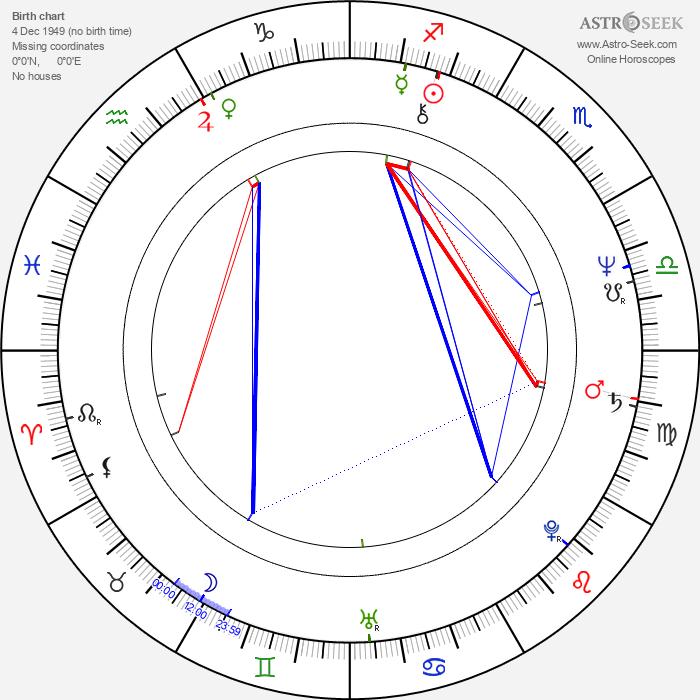 Pamela Stephenson - Astrology Natal Birth Chart