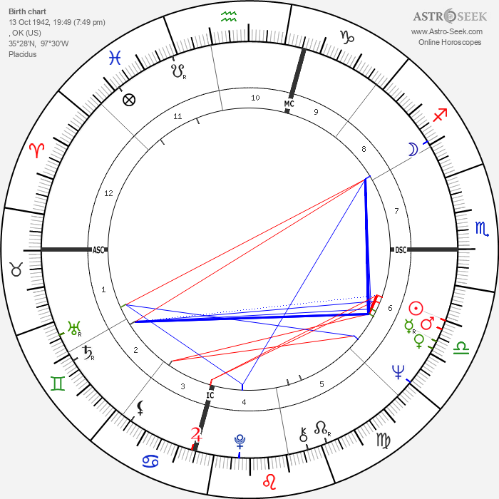 Pamela Tiffin - Astrology Natal Birth Chart
