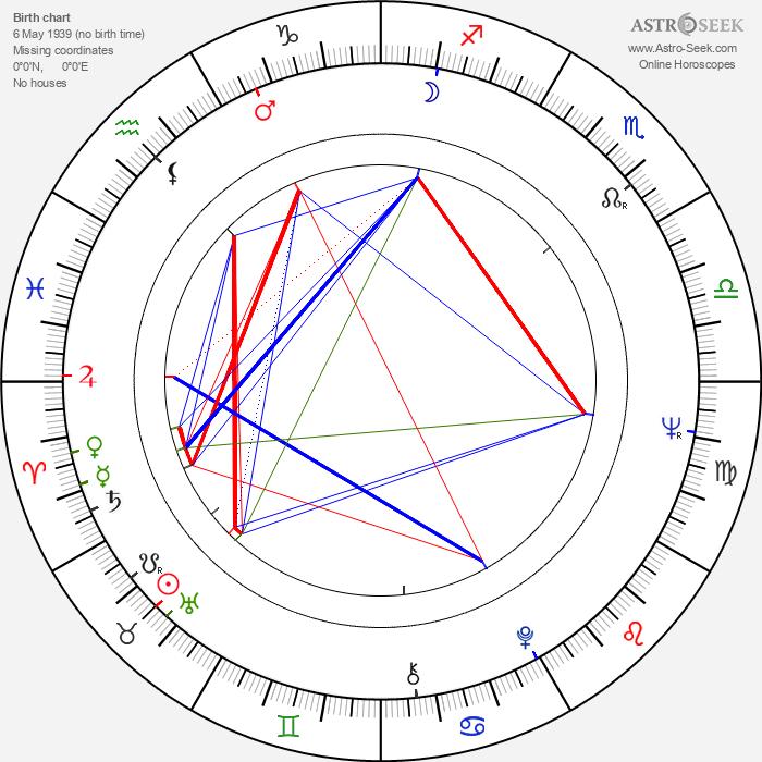 Panayiotis Demetriou - Astrology Natal Birth Chart