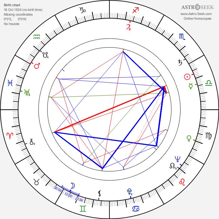Pance Kamdzik - Astrology Natal Birth Chart
