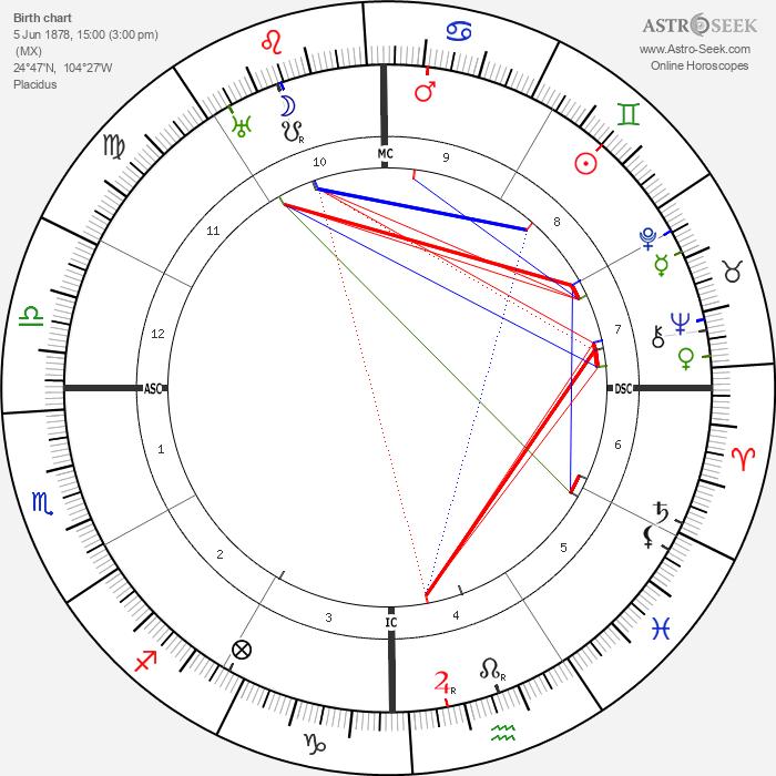 Pancho Villa - Astrology Natal Birth Chart
