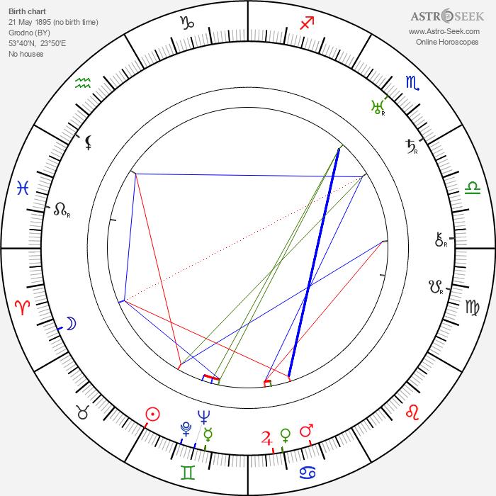 Panteleimon Sazonov - Astrology Natal Birth Chart
