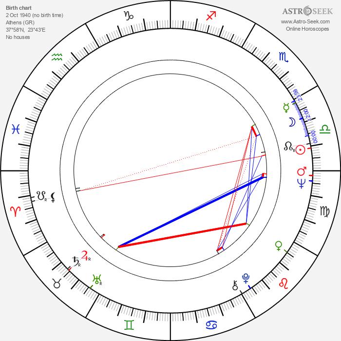 Pantelis Voulgaris - Astrology Natal Birth Chart