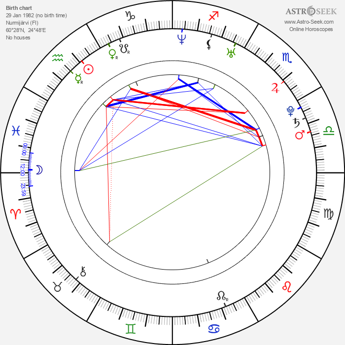 Panu Aaltio - Astrology Natal Birth Chart