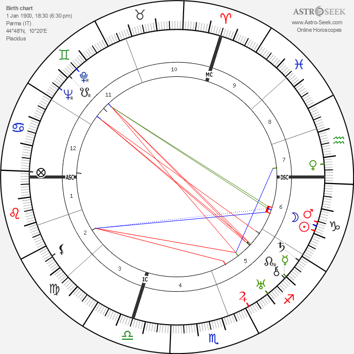 Paola Borboni - Astrology Natal Birth Chart