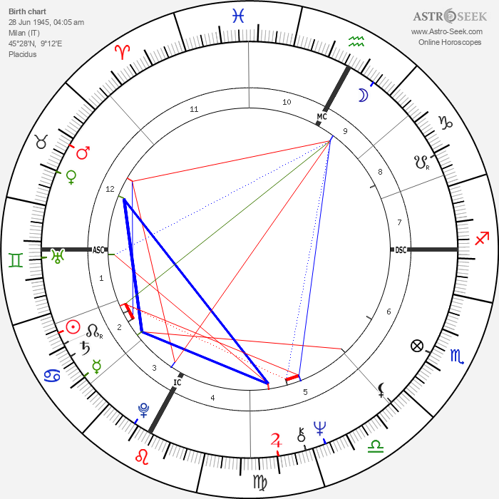 Paola Gassman - Astrology Natal Birth Chart